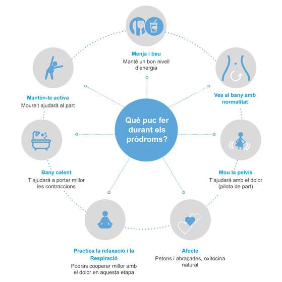 Gràfic amb indicacions sobre com actuar durant els prodroms
